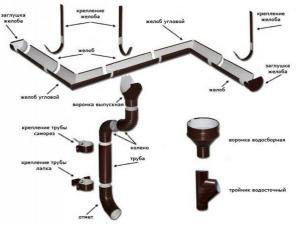 Водосточная система метал