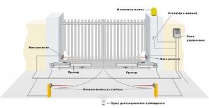 Современной чертой элитного загородного дома являются автоматические ворота.  Они устанавливаются на просторных...