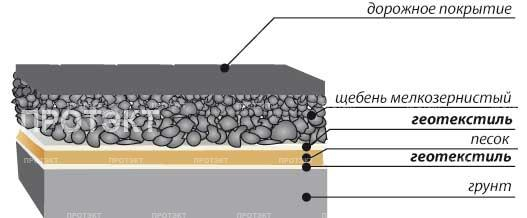 ассортимент кожаной геотекстиль нетканый дорнит характеристики при создании дизайн-проекта