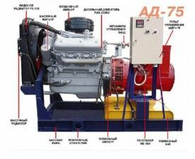 Дизельная электростанция АД-75