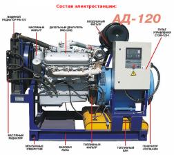 Дизельная электростанция АД-120