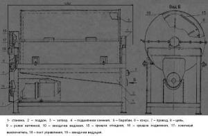 БСН-2М Барабан промывки слизистых субпродуктов: рубцов, книжек, синюг, свиных голов