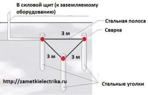 Монтаж систем заземления и молниезащиты Брест