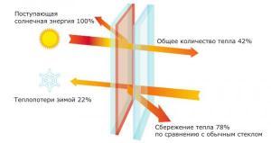 Стекло архитектурное (энергосберегающее)