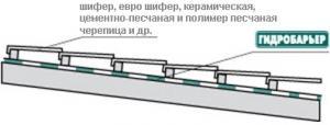 Гидробарьер Д90 Juta от завода «Родничок»
