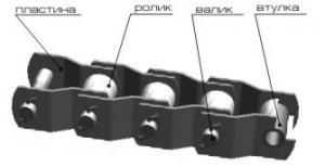 ПРИ 103,2-650 Цепи приводные роликовые с изогнутыми пластинами