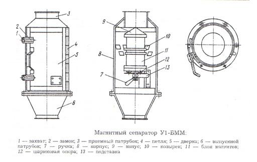 Магнитный сепаратор своими руками