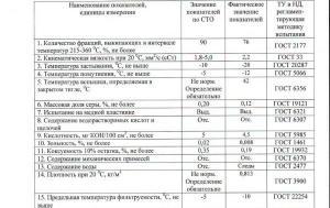 Компонент дизельного топлива ДТк