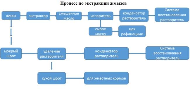 процессы оборудования для экстракции соевого масла